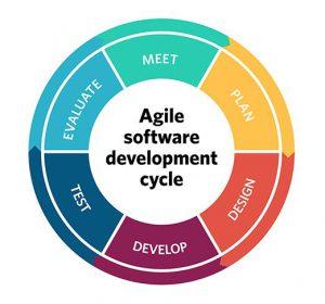 Agile Development Practice 101