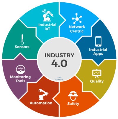 Industry 4.0 Enabled Fundamentals 101